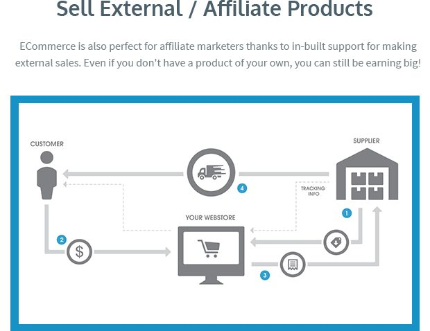 Sell External - Affiliate Products