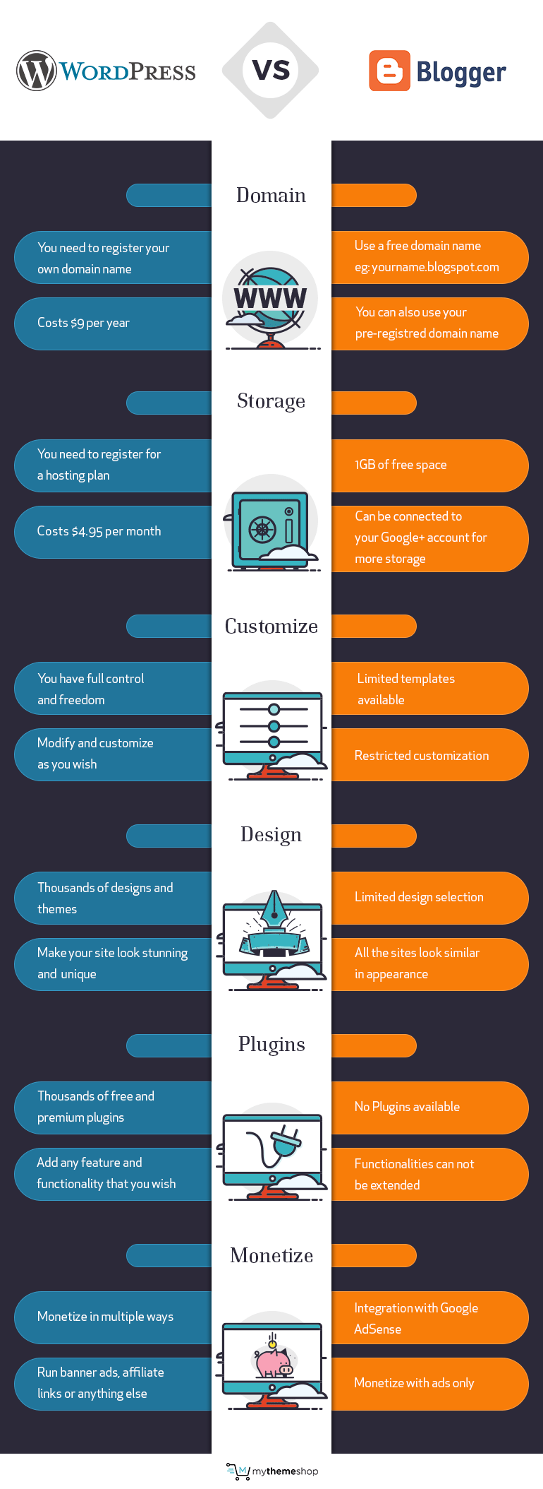 Blogger vs WordPress Infographic