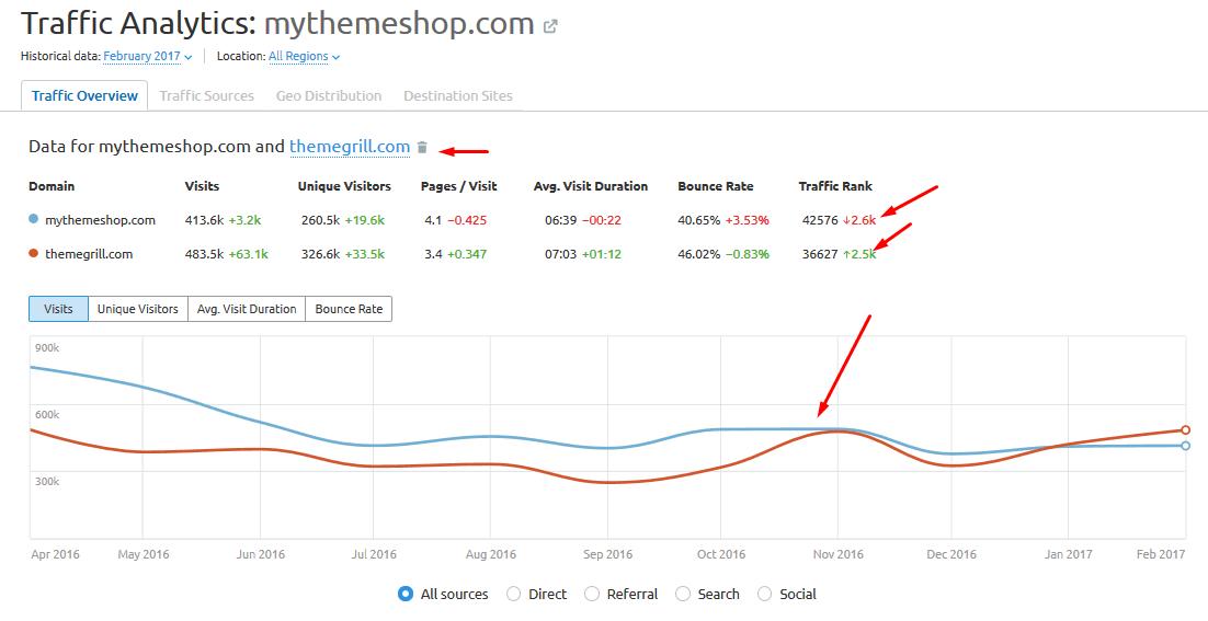traffic analytics graph